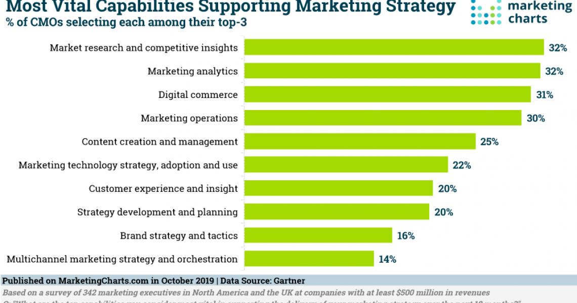 Gartner-Vital-Capabilities-Supporting-Marketing-Strategy-Oct2019